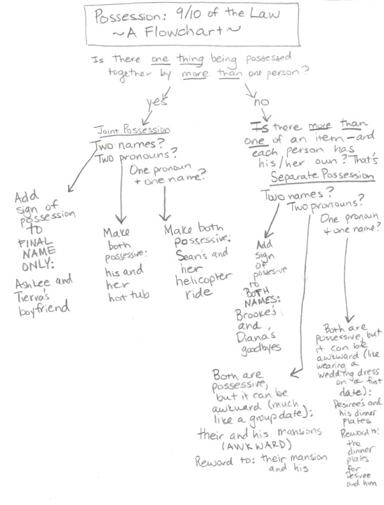 What can you learn from this  flowchart? That I have awful handwriting, for starters.